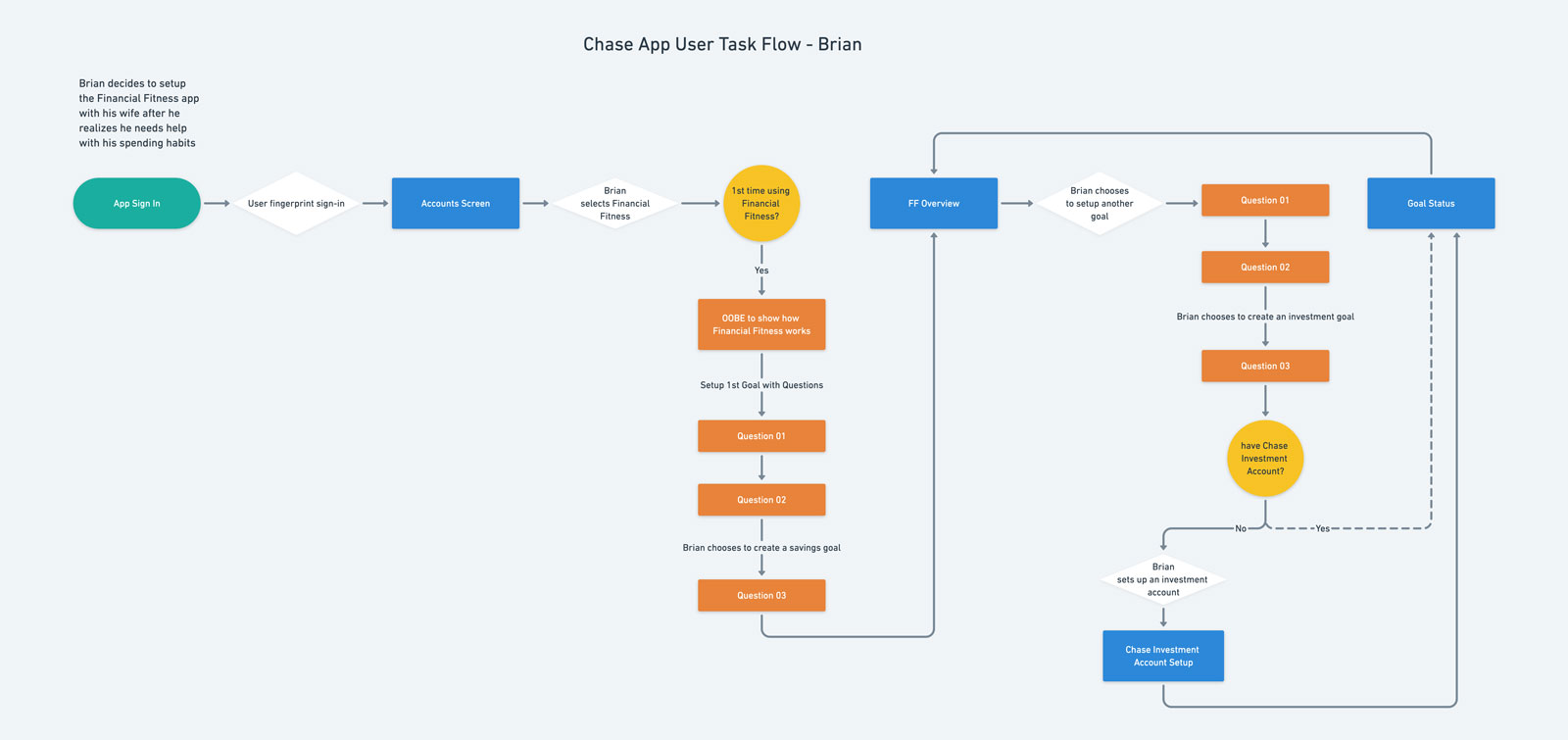 Chase User Flow - Brian